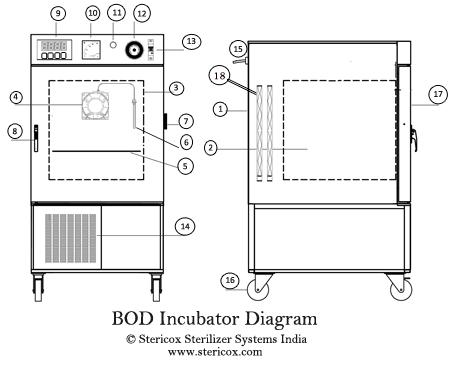 BOD Incubator Diagram